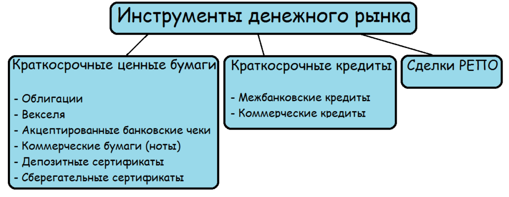 Инструменты денежного рынка