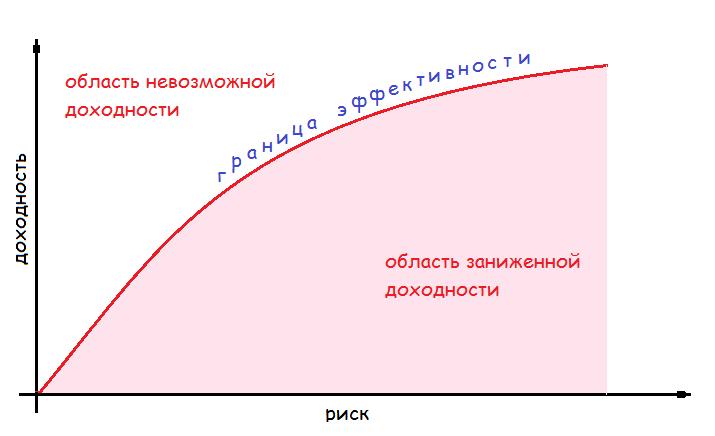 Соотношение риска и доходности на графике