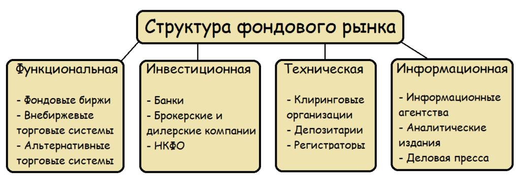 Фондовый рынок (Stock market)