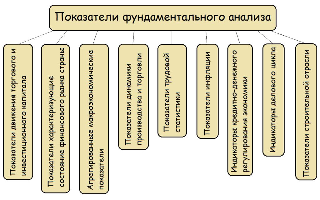 Основные принципы фундаментального анализа