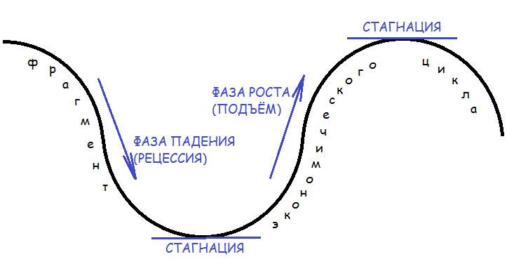 Стагнация как часть экономического цикла