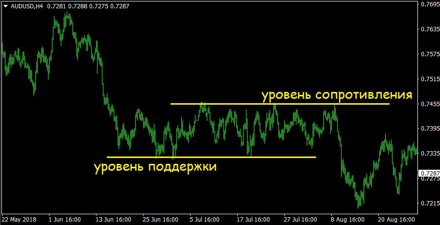 Основные инструменты технического анализа рынка