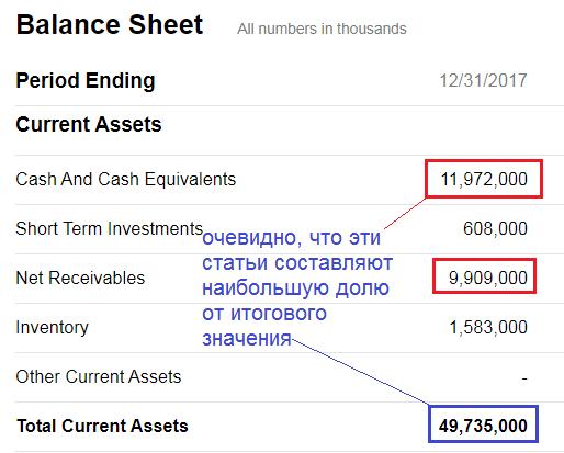 Вертикальный анализ бухгалтерского баланса