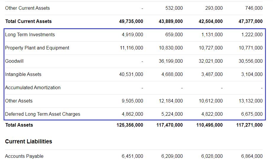 Внеоборотные активы компании (Non-current Assets)