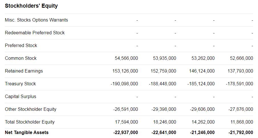 Собственные средства или акционерный капитал (Stockholders' Equity)