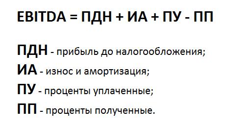 Расчёт EBITDA