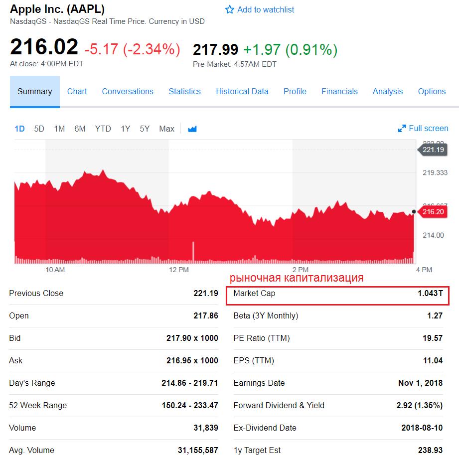 Рыночная капитализация компании Apple