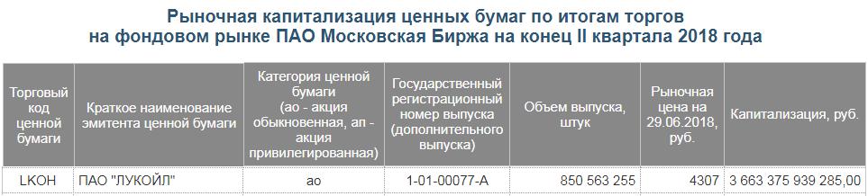 Рыночная капитализация на сайте Мосбиржи