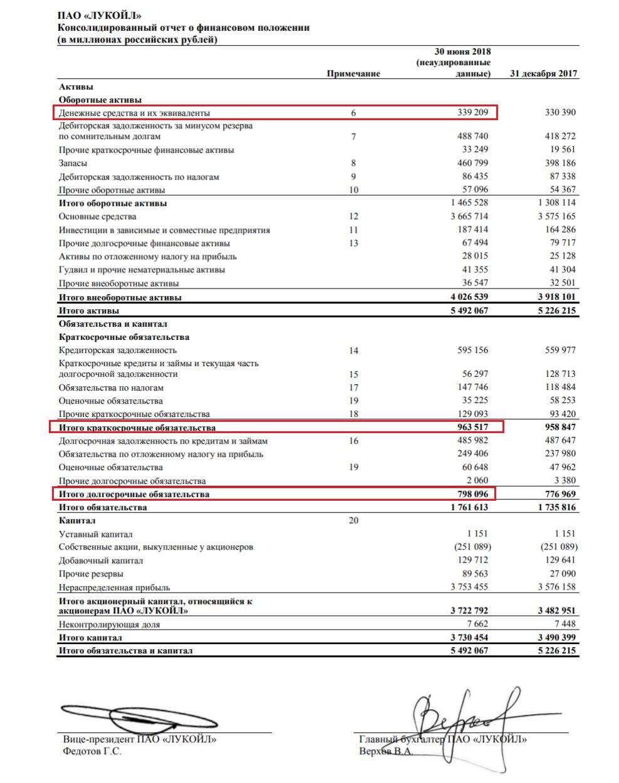 Консолидированный отчёт о финансовом положении