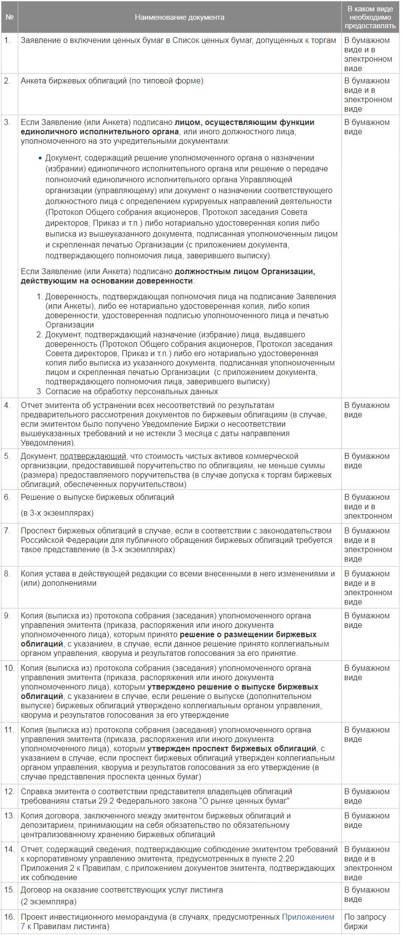 Список документов для подачи заявки на выпуск биржевых облигаций