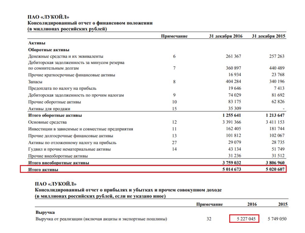 Финансовая отчётность Лукойл за 2016 год