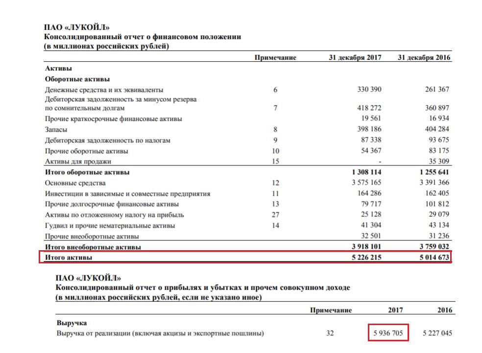 Финансовая отчётность Лукойл за 2017 год