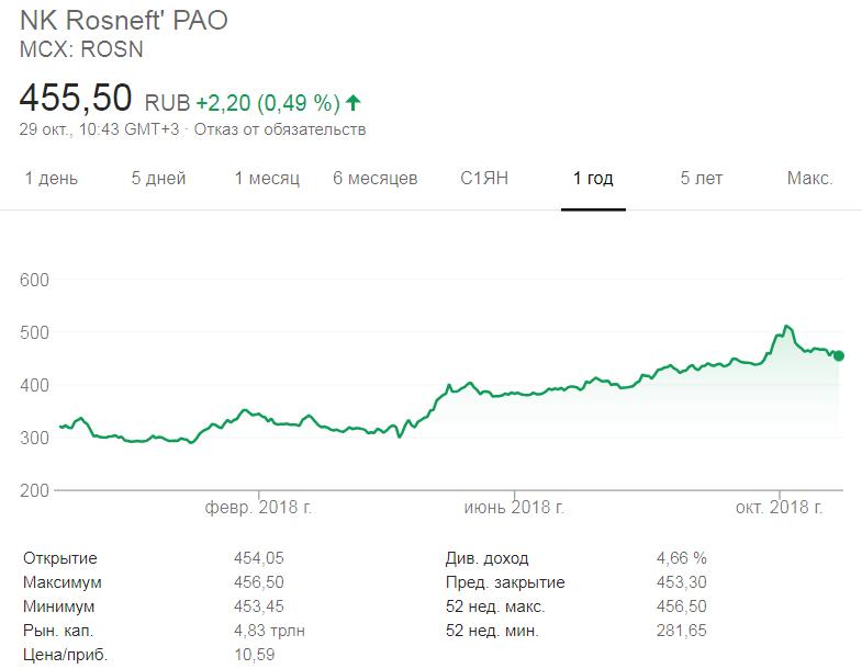 График курса акций Роснефть