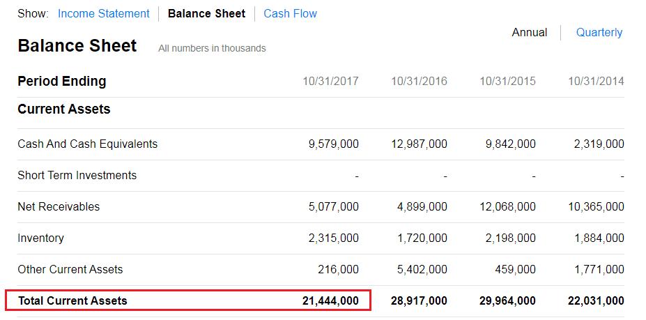 Текущие активы компании (Current Assets)