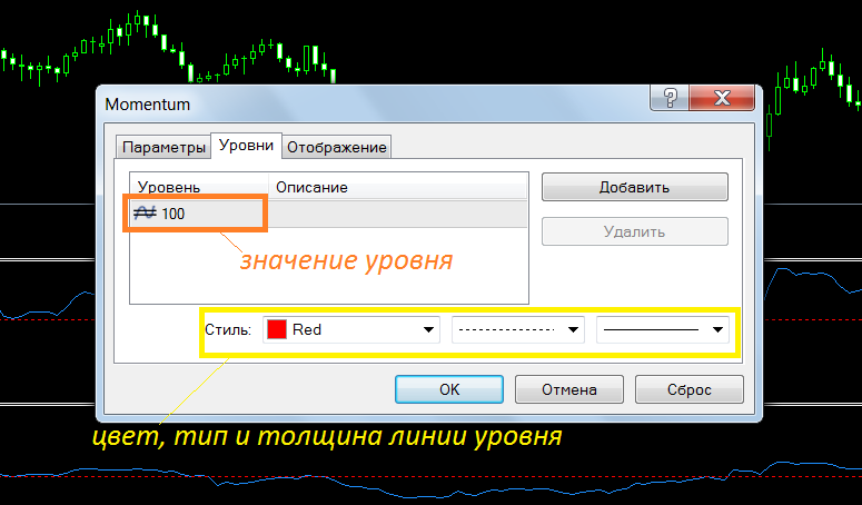 Дополнительные уровни на графике индикатора Моментум