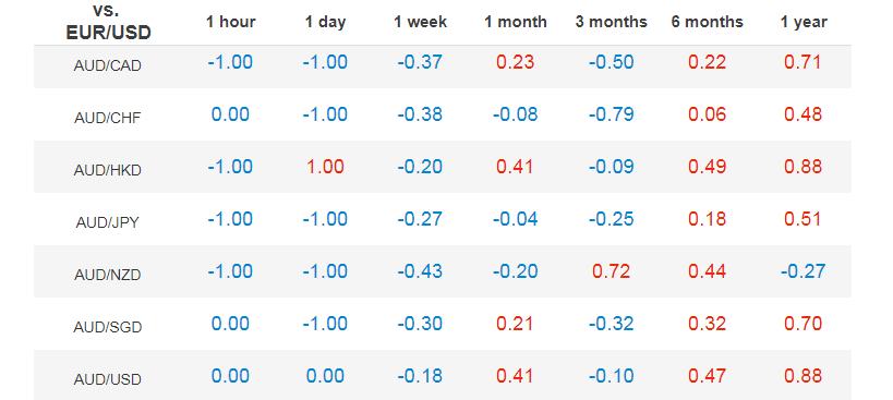 Таблица коэффициентов корреляции между валютными парами