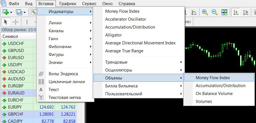 Индекс денежного потока в терминале МТ4