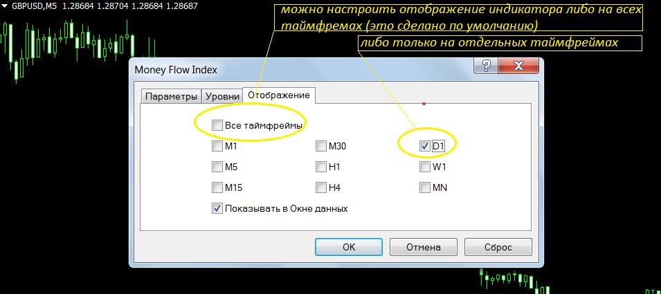 Настройка таймфреймов отображения индикатора MFI