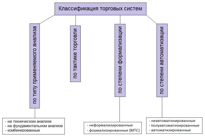Классификация торговых систем