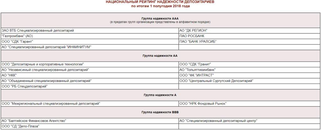 Рейтинг депозитариев