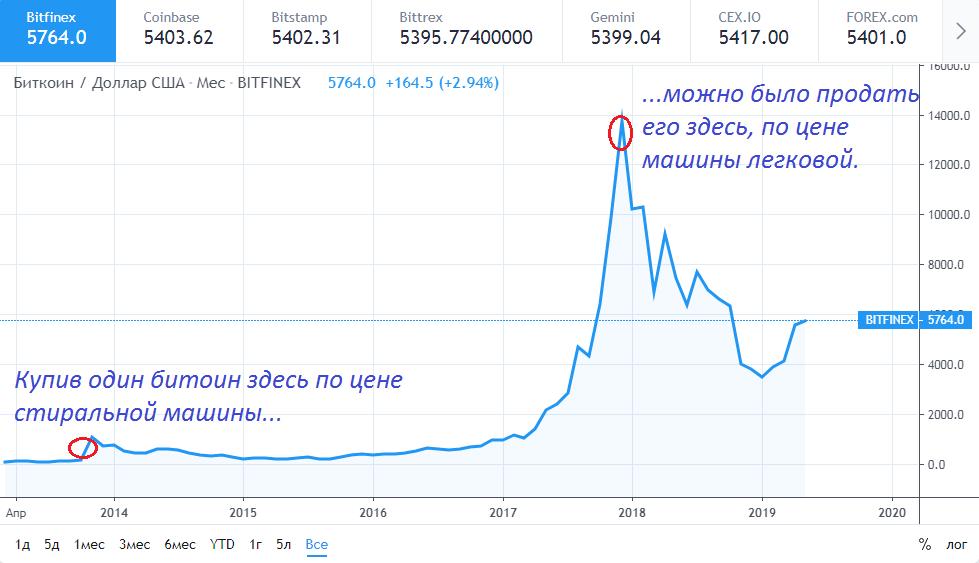 График курса биткоина к доллару