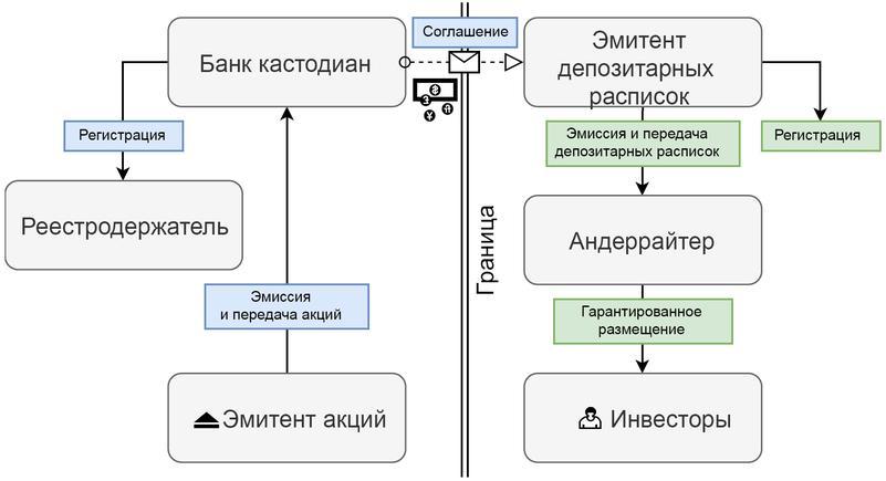 Механизм обращения депозитарных расписок