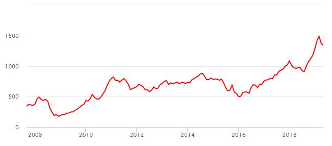 График цены на палладий