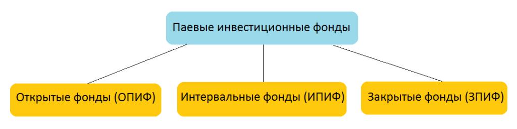 Классификация ПИФов