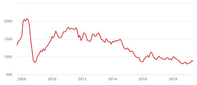 График цены на платину