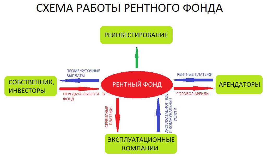 Схема работы рентного фонда