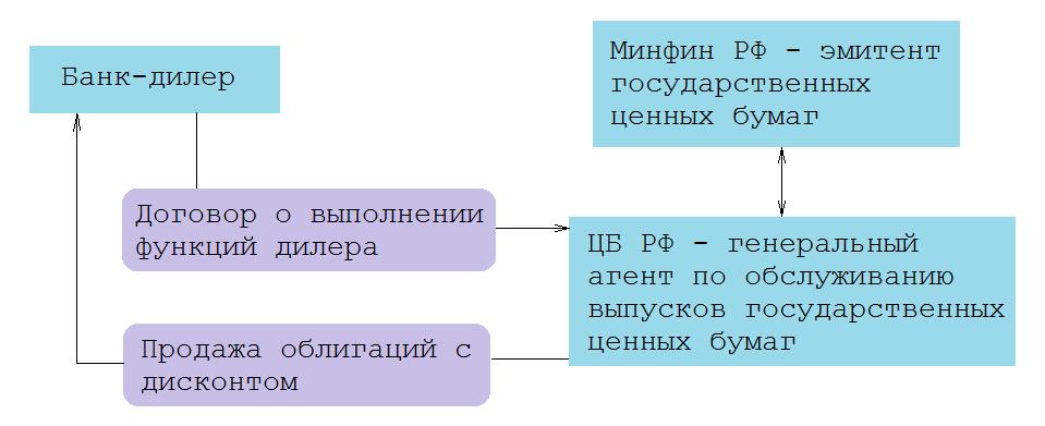 Схема работы банка-дилера с государственными ценными бумагами
