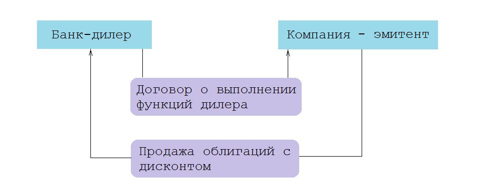Схема работы банка-дилера с корпоративными ценными бумагами