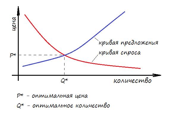 Кривые спроса и предложения