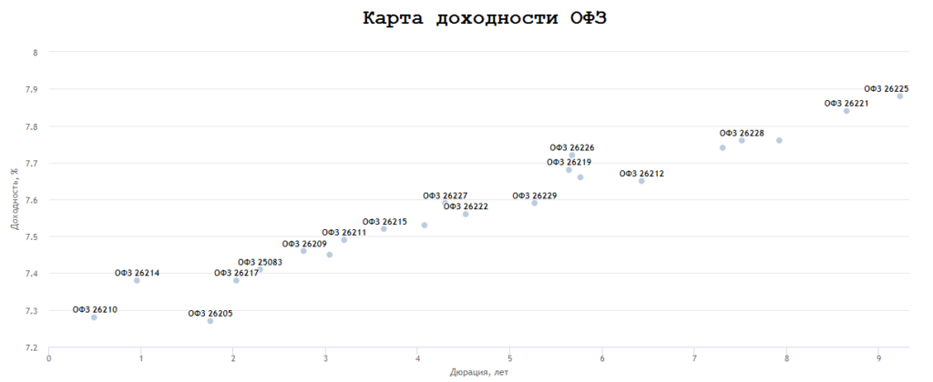 Карта доходности ОФЗ