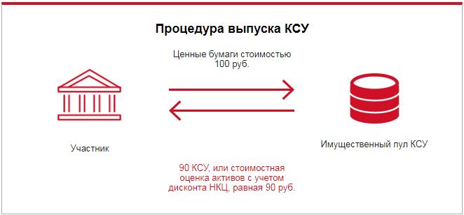 Процедура выпуска КСУ