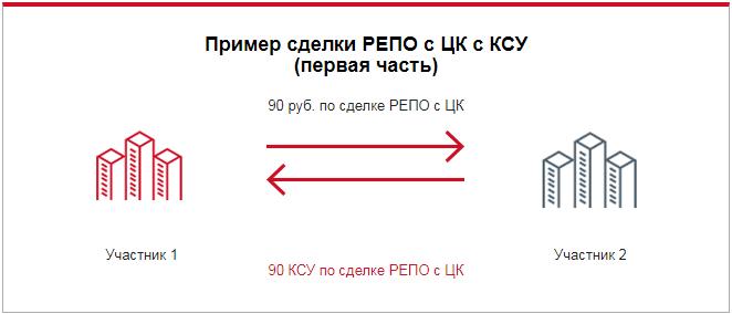 Пример сделки РЕПО с КСУ