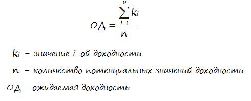 Формула ожидаемой доходности на основе исторических данных