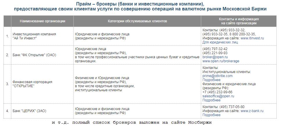 Брокеры на валютном рынке Московской Биржи