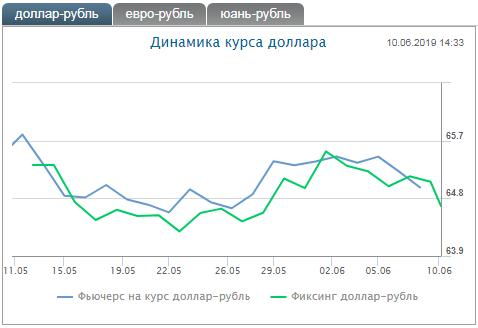 Валютный фьючерс доллар/рубль