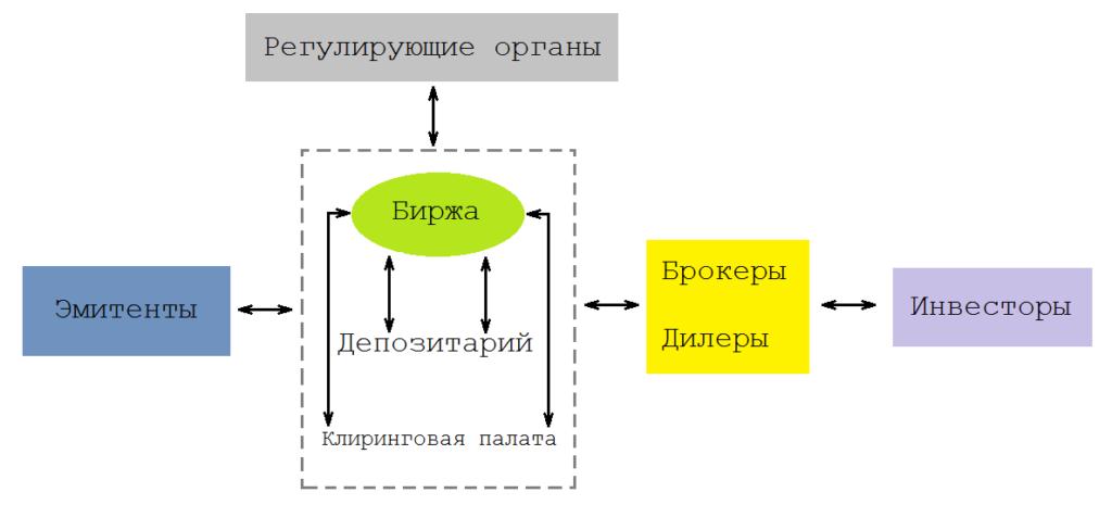 Структура фондового рынка