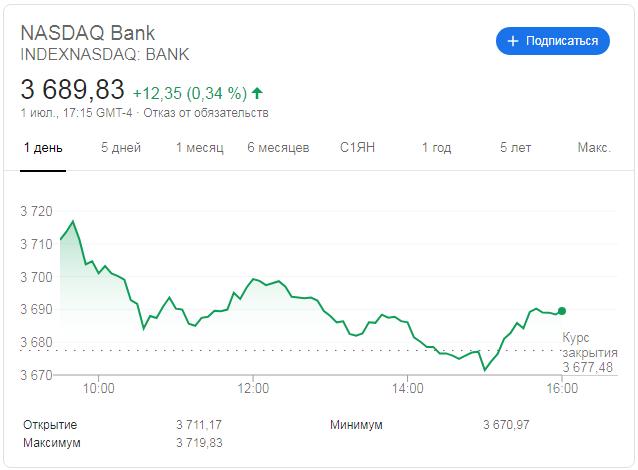 Индекс Nasdaq Bank