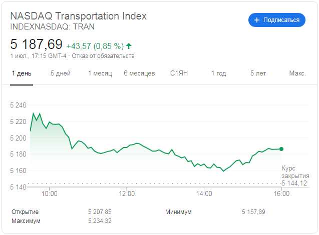 Индекс Nasdaq Transportation