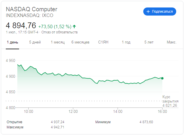 Индекс Nasdaq Computer