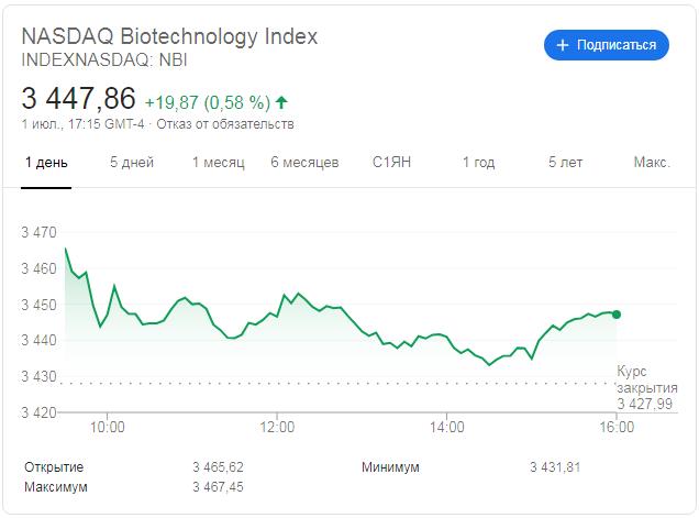 Индекс Nasdaq Biotechnology
