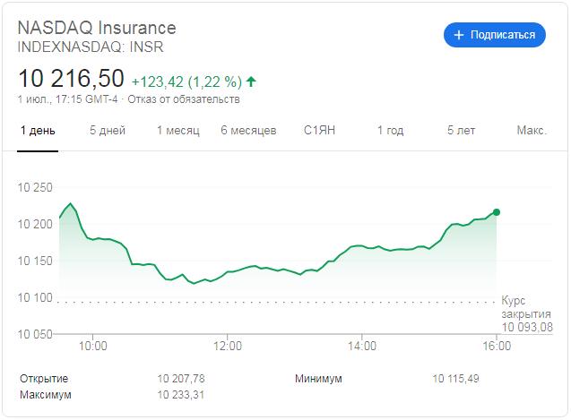 Индекс Nasdaq Insurance