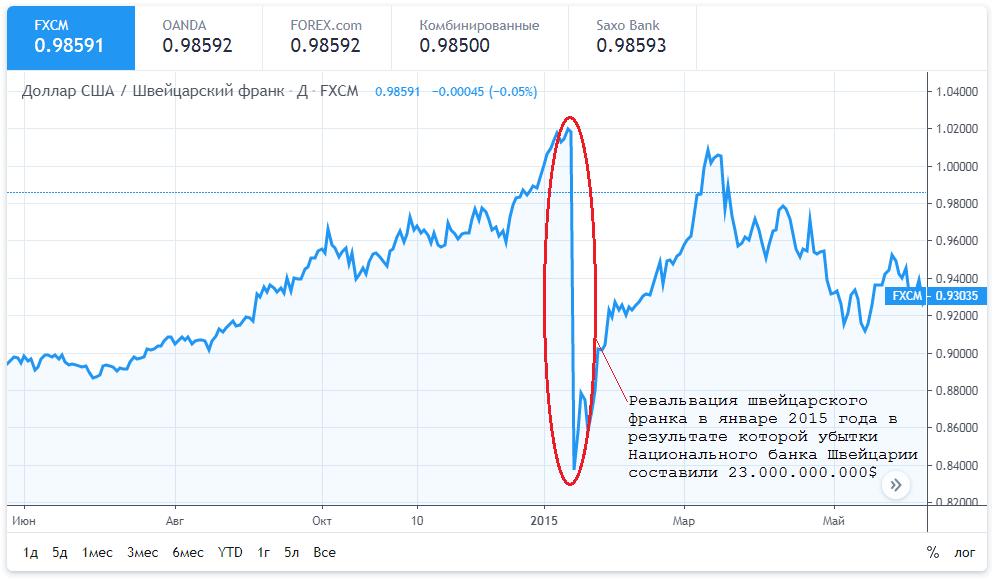 Ревальвация швейцарского франка
