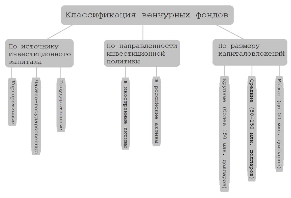 Классификация венчурных фондов