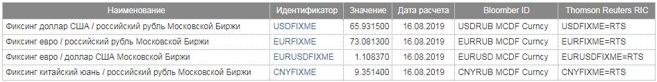 Валютные фиксинги Мосбиржи