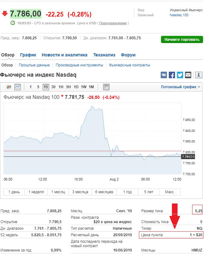 Фьючерс NASDAQ
