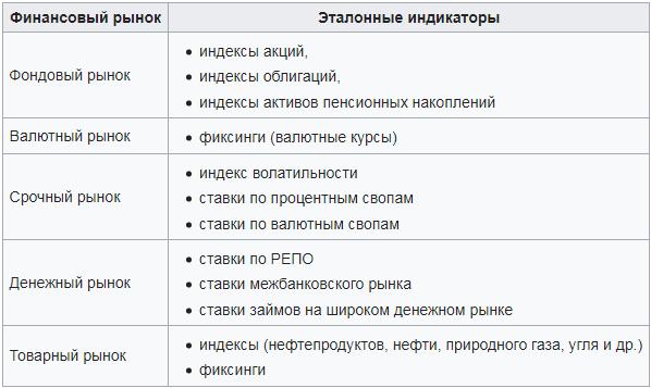 Бенчмарки для различных типов рынков